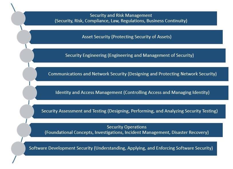 CISSP 8 Domains