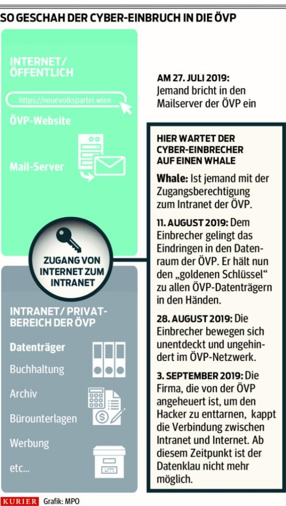 ÖVP Hack - How the Attack happend