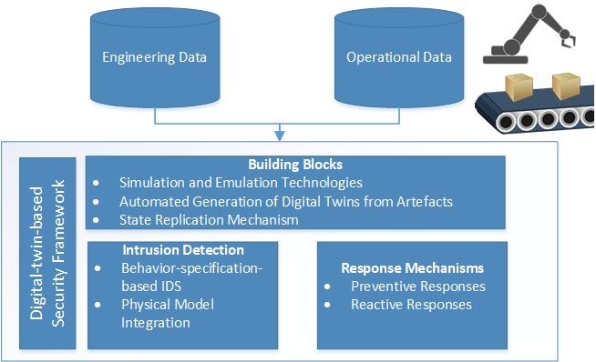 SecurityTwin_Bridge1_project_Ekelhart_project structure