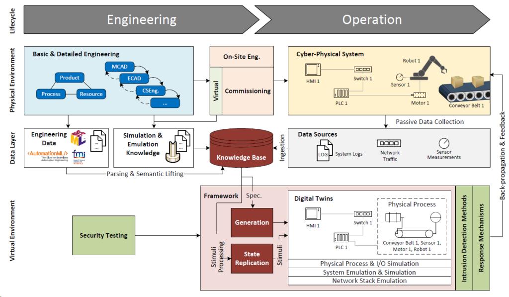 SecurityTwins_Ekelhart_framework_FFG_Bridge1