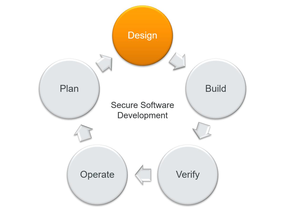 Meetup Jan 2021_Pic_secure architecture_ Security Design Principles